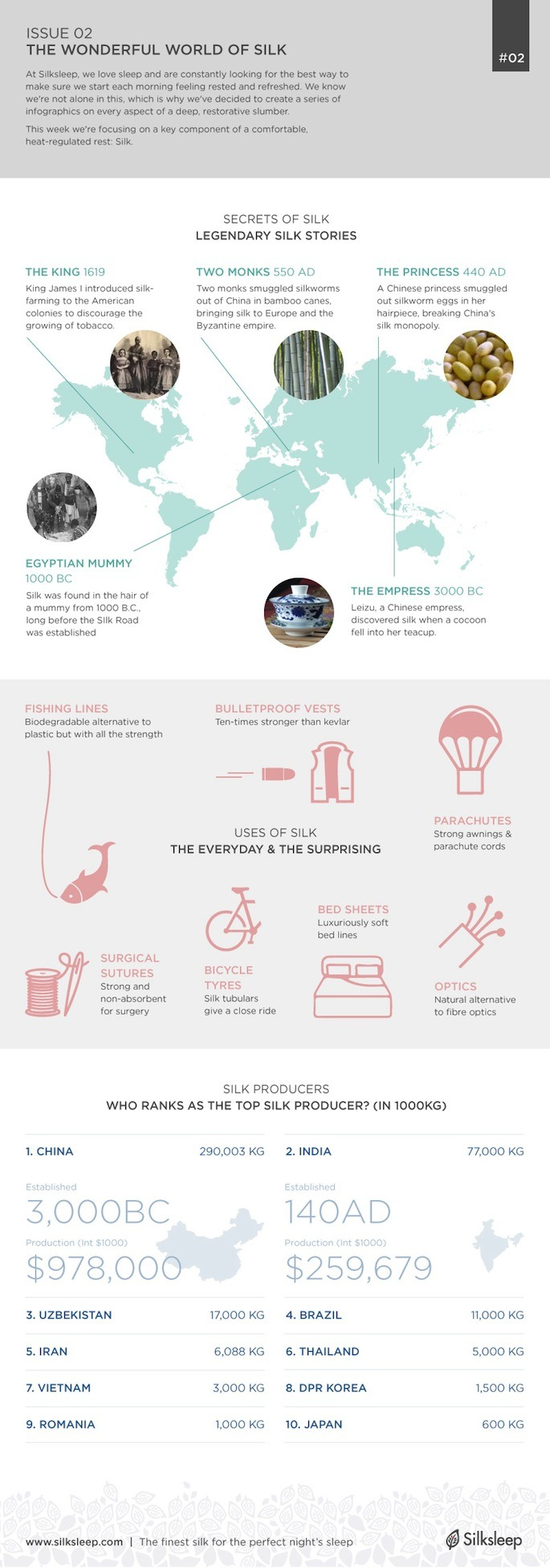 Uses of Silk Infographic